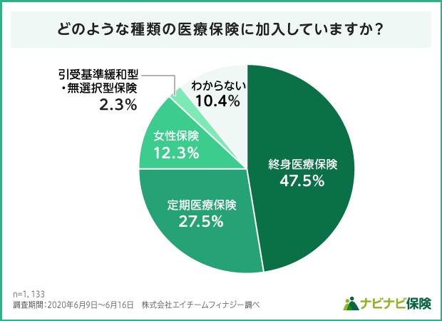 医療保険の加入種類の調査結果グラフ