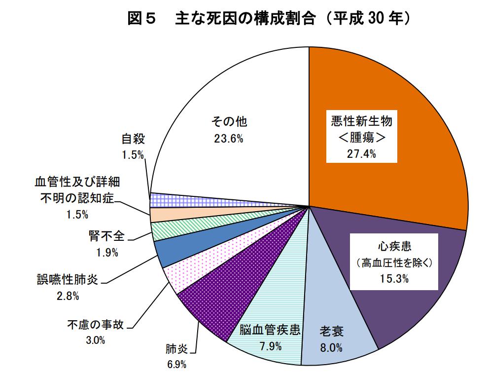 日本人の主な死因の構成割合(平成30年)