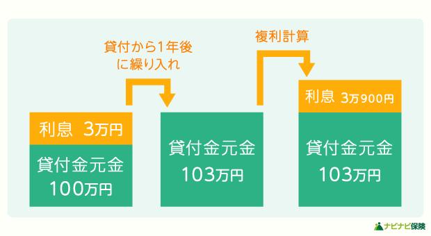 複利での利子計算の仕組み