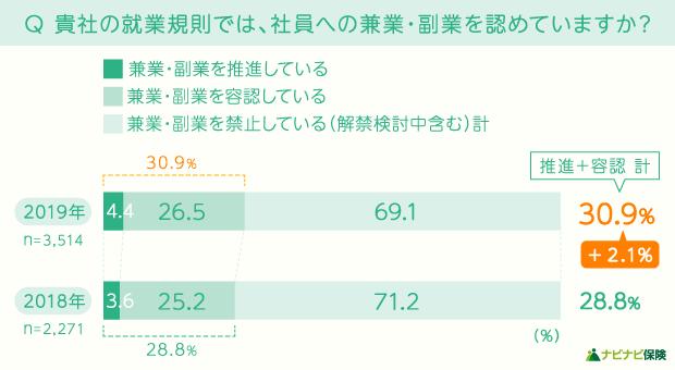 各会社の兼業・副業の推進・容認率