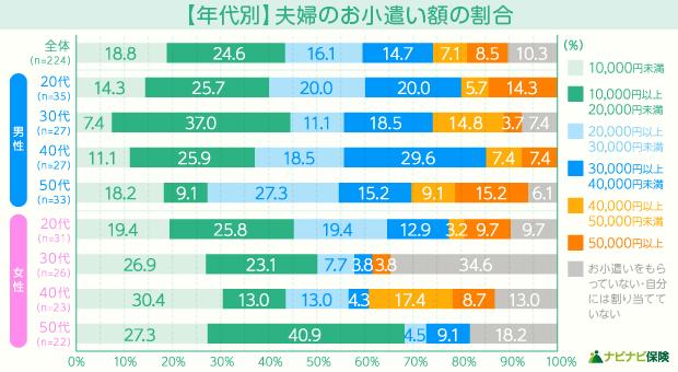 【年代別】夫婦のお小遣い額も割合
