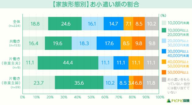 【家族形態別】お小遣い額の割合
