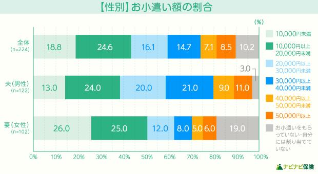 【性別】お小遣い額の割合