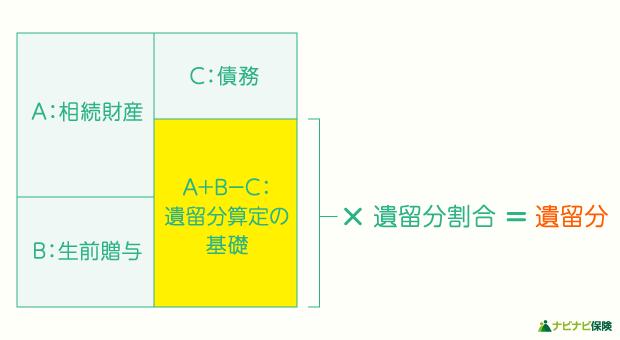 遺留分の計算方法