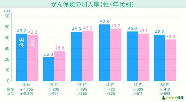 がん保険の加入率(性・年代別)