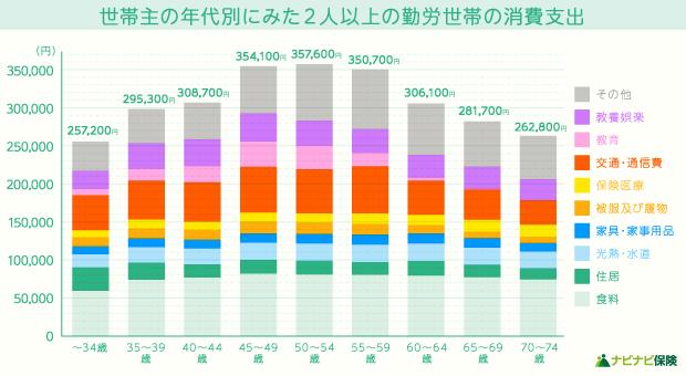 世帯主の年代別にみた2人以上の勤労世帯の消費支出