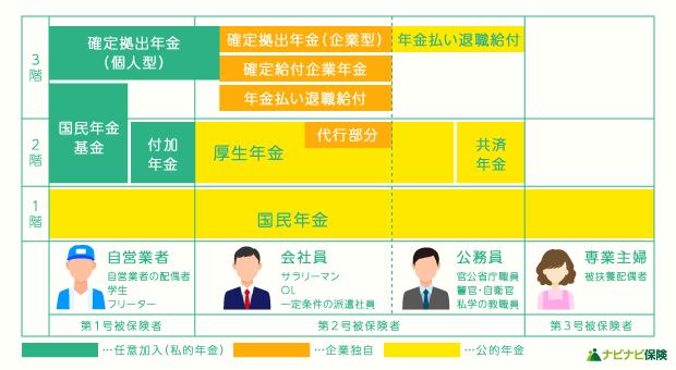 日本の3階建て構造の年金制度