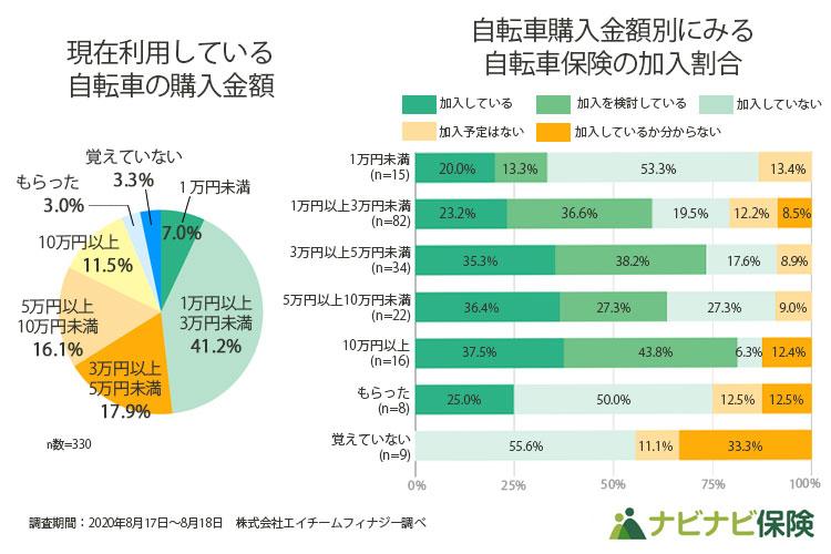 現在利用している自転車の購入金額、及び自転車購入金額別にみる自転車保険の加入割合調査グラフ