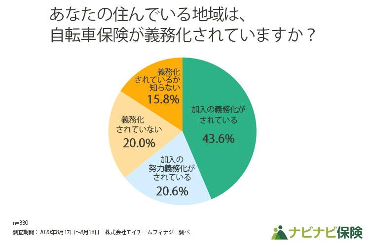 住んでいる地域が自転車保険が義務化されているかに関する調査グラフ