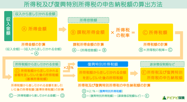 所得税及び復興特別所得税の申告納税額の算出方法