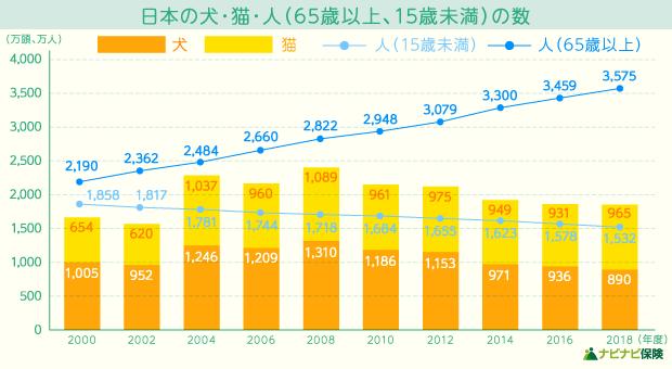 日本の犬・猫・人(65歳以上、15歳未満)の数